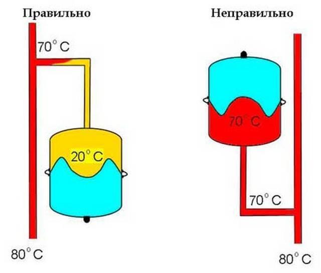 Установка расширительного бака в системе отопления подключение и монтаж