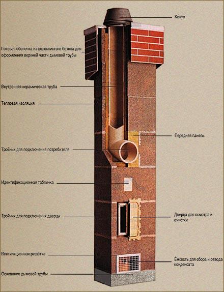 Дымоходы для котлов — топ-5 моделей, на что обращать внимание при выборе