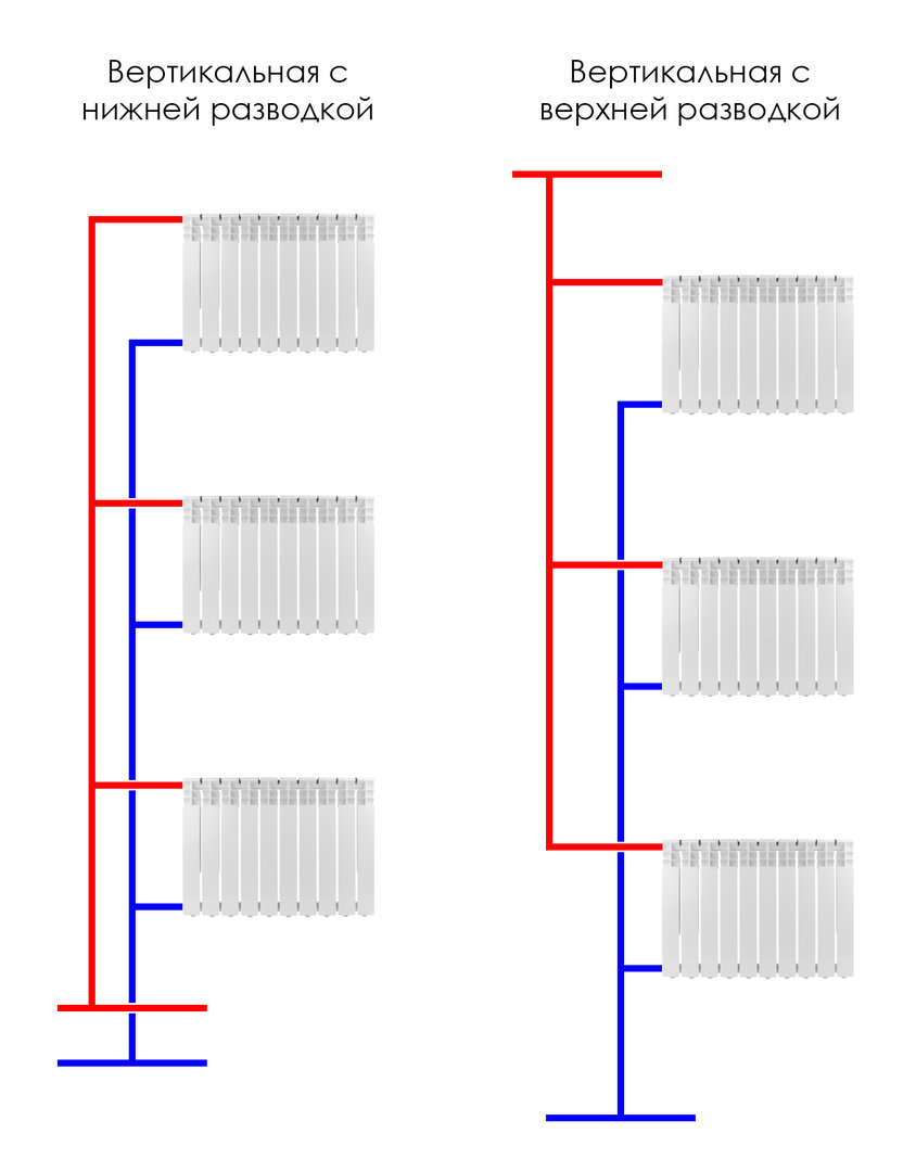 Однотрубная система отопления – преимущества системы и способы монтажа