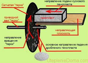 Монтаж дробилки пенопласта своими руками