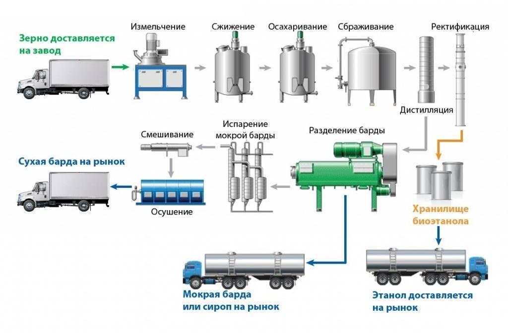 Производство биодизеля в домашних условиях