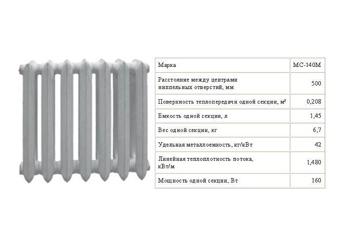 Вес батареи, размер, объем, мощность и другие характеристи чугунных радиаторов