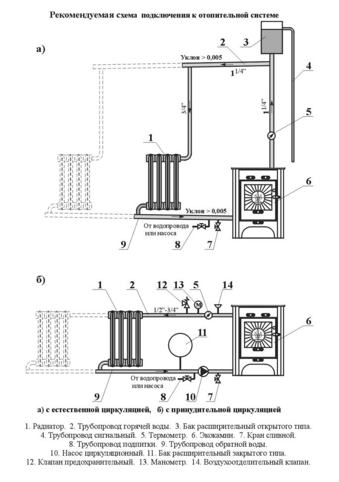 Кирпичная печь с водяным контуром: порядовка с котлом отопления, как сделать своими руками, варианты водных рубашек