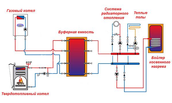 Как выполняется обвязка котла полипропиленом: правила сооружения пп-контура