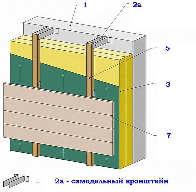 Монтаж утеплителя на стены: варианты и способы крепления