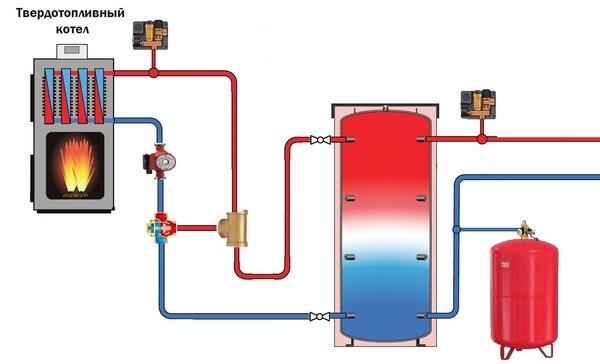 Почему закипает вода в котле или системе отопления