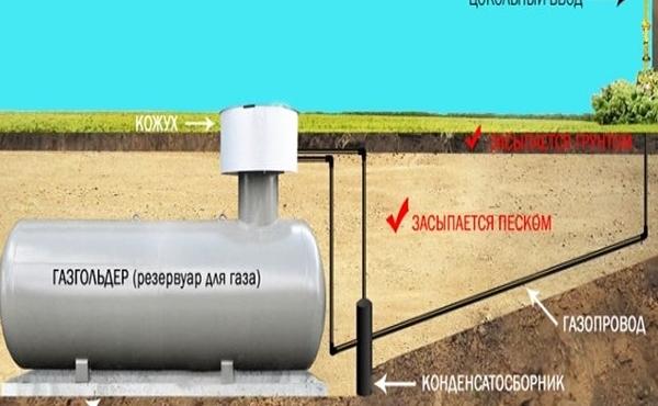 Правильная установка газгольдера: 4 ограничения