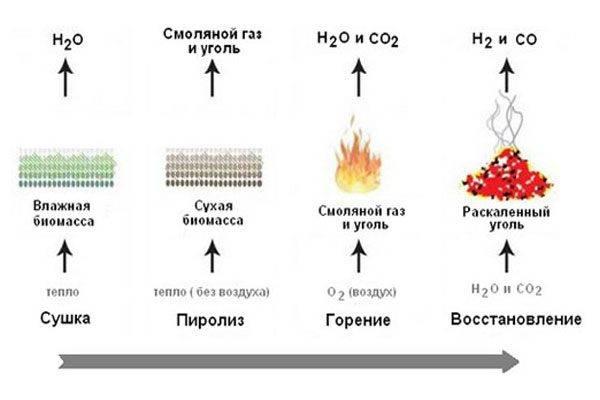 Температура горения угля в печи, горение древесного угля в мангале