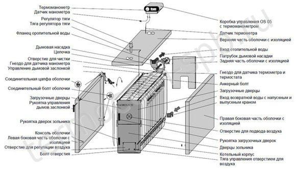 Твердотопливные котлы кчм: особенности, модельный ряд