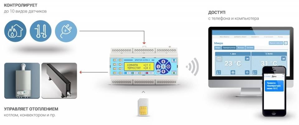 Использование gsm для управления отопительным котлом