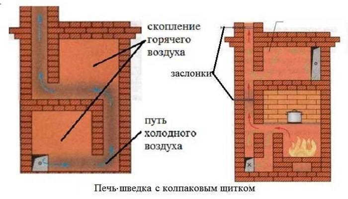 Обзор и возведение колпаковых печей кузнецова