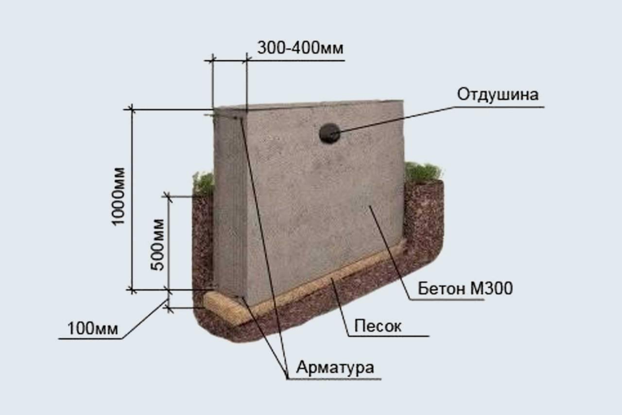 Мелкозаглубленный ленточный утепленный фундамент - patsi.ru