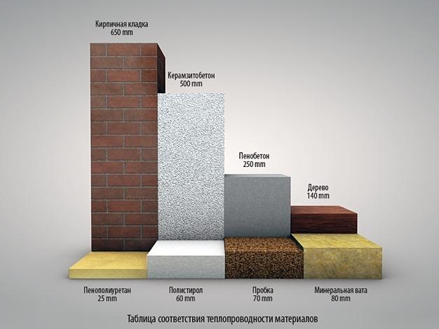 Каменная вата - вред для здоровья: развенчивание 4 мифов