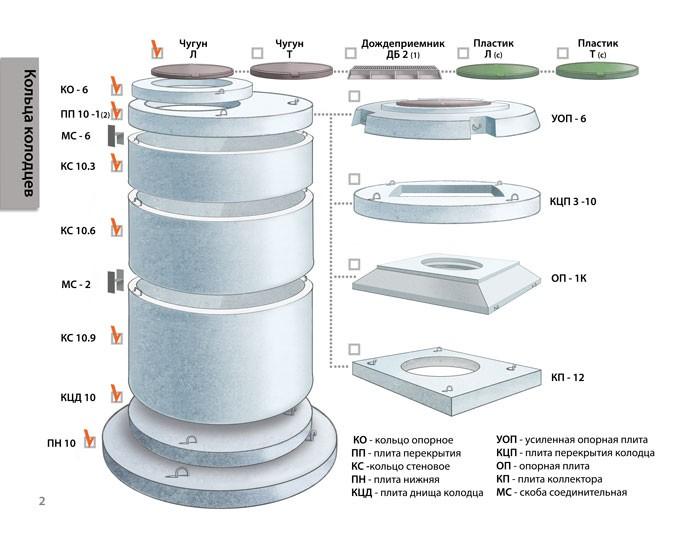 Железобетонные кольца для колодцев: виды, маркировка, нюансы производства + лучшие предложения на рынке