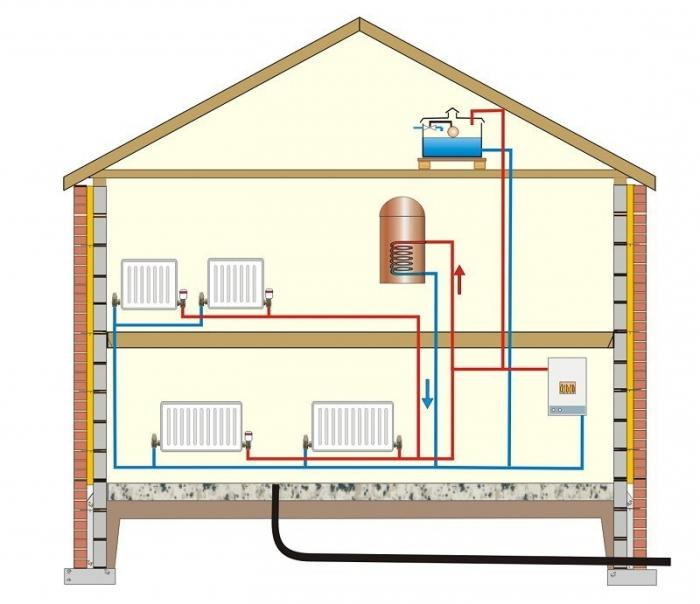 Схемы и варианты отопления в двухэтажном доме