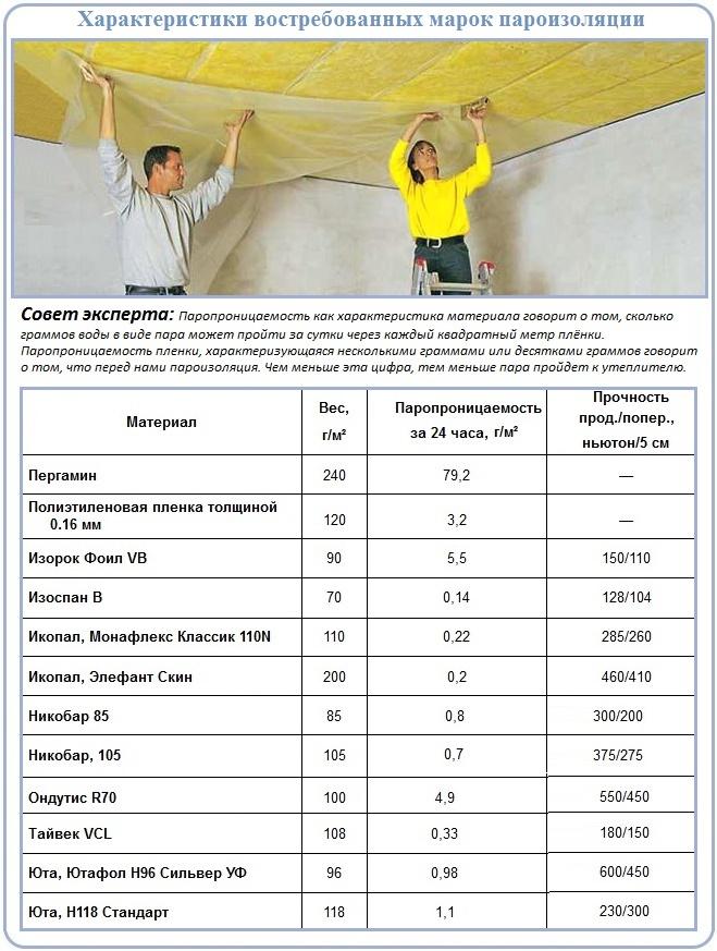 Как правильно утеплить потолок минватой