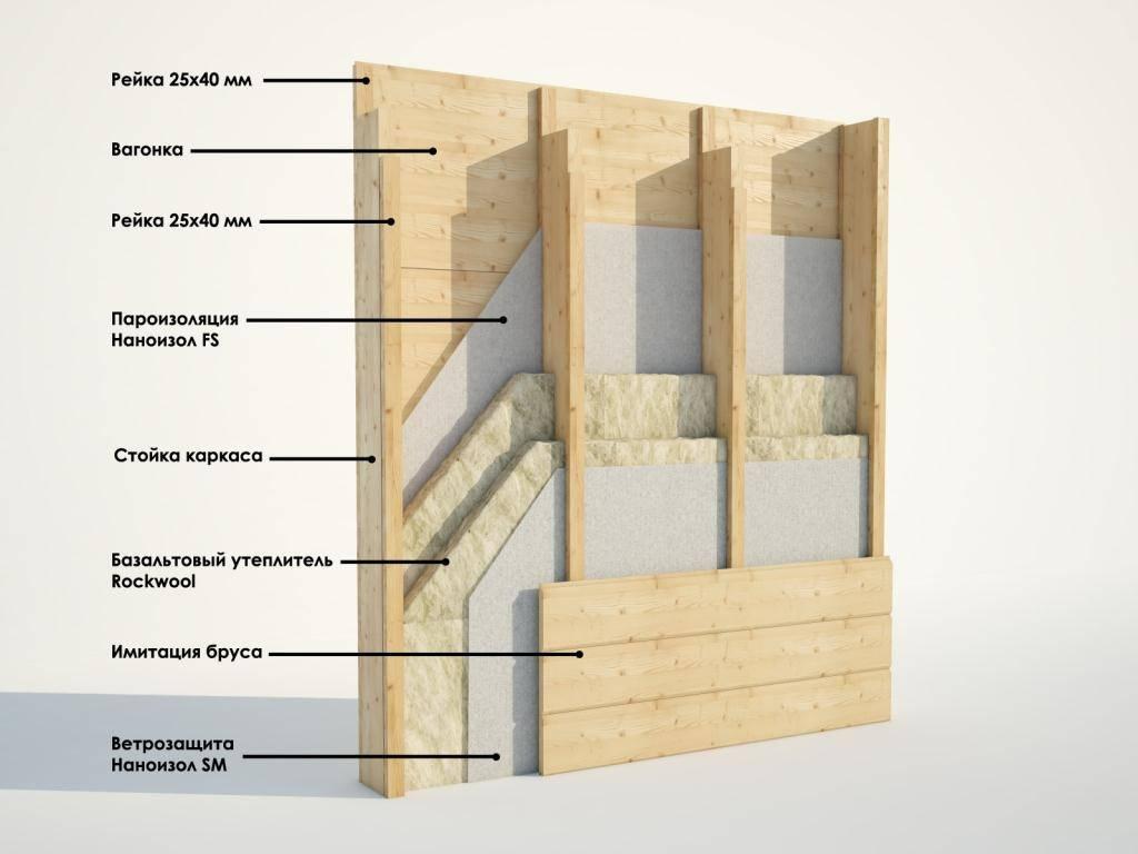 Стены каркасного дома - технология и схема строения в разрезе, из чего делают внутренние перегородки: состав и слои