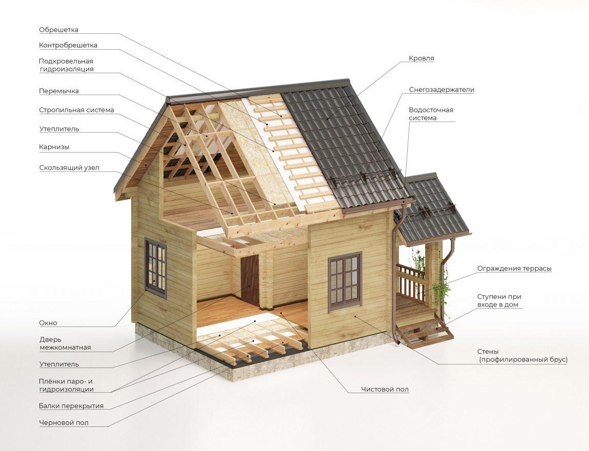 Особенности отопления дома из бруса