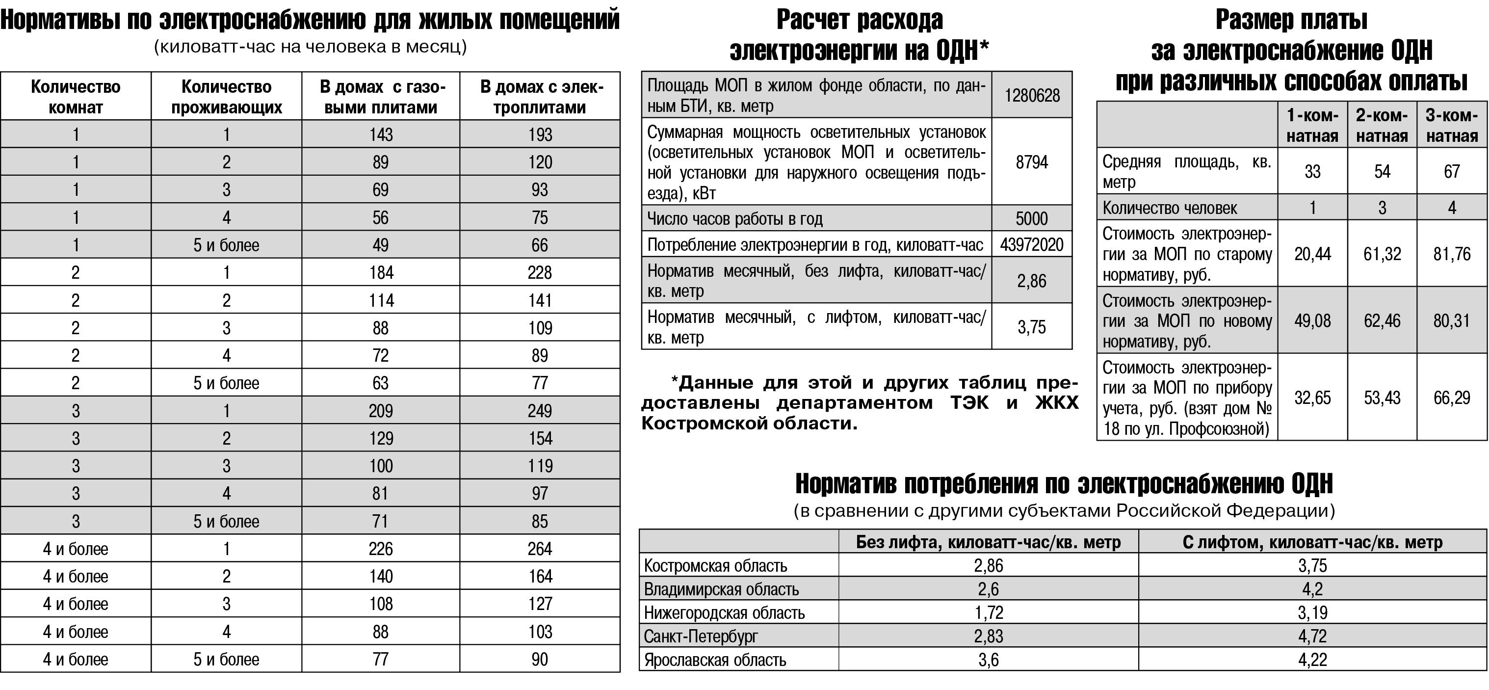 ᐉ норма потребления электроэнергии на человека 2020 без счетчика в москве. mainurist.ru