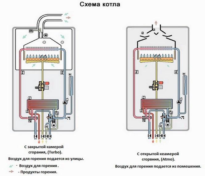 Рейтинг газовых колонок с турбо