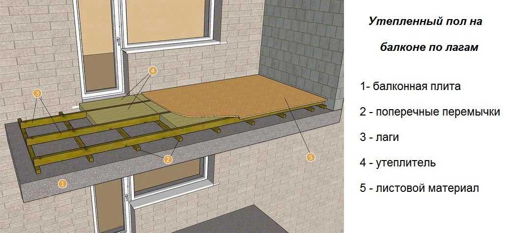 Как утеплить полы в квартире: лучшие варианты утепления + инструкции