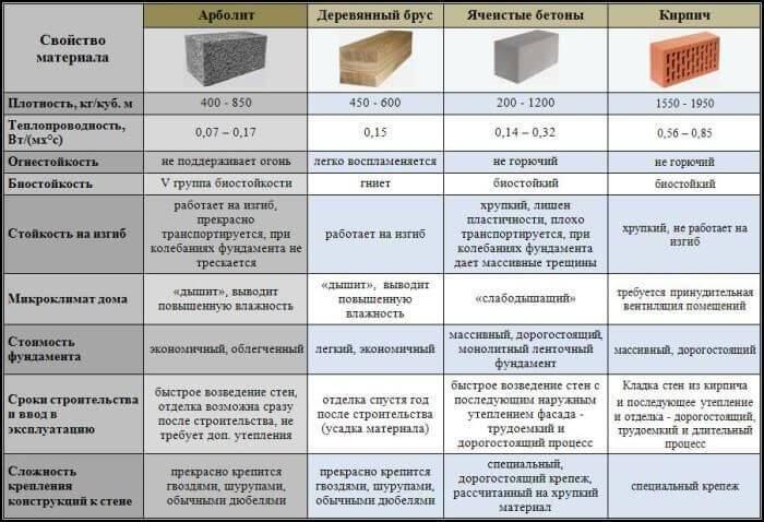 Изготовление арболитовых блоков своими руками: состав и пропорции, как изготовить с помощью формы в домашних условиях, видео