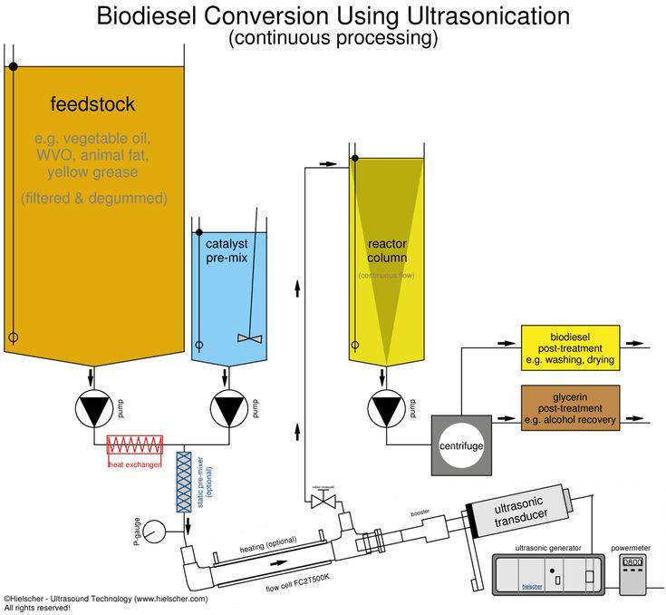 Биодизель - производство биодизеля, заводы, биодизельный реактор