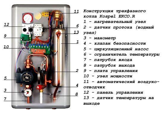 Польский электрический отопительный котел коспел (kospel)