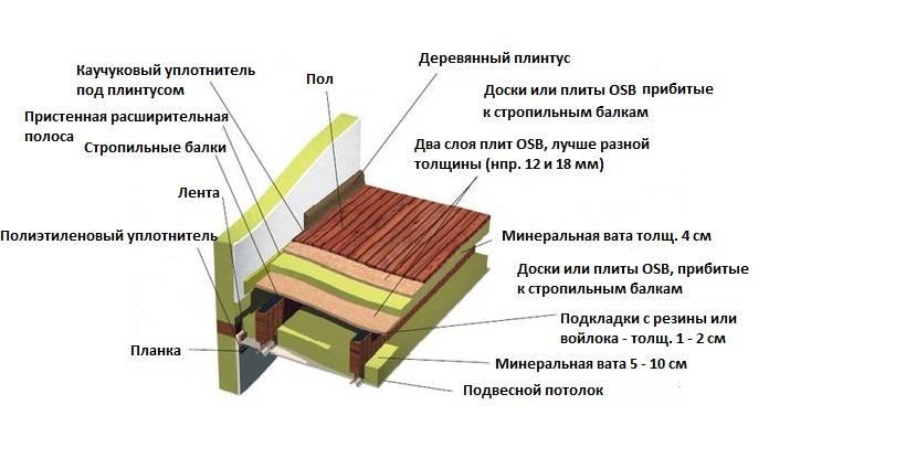 Как утеплить пол в частном деревянном доме: способы и материалы