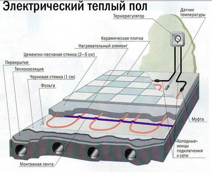 Как сделать теплый водяной пол без стяжки