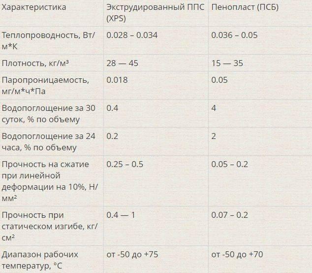 Теплопроводность пенопласта: цифры, факты и схемы
