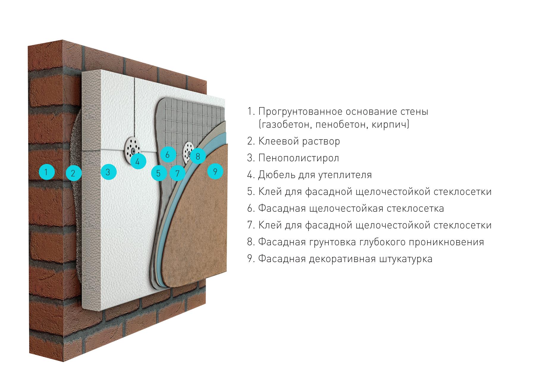 Утепление фасада пенопластом своими руками: какой выбрать