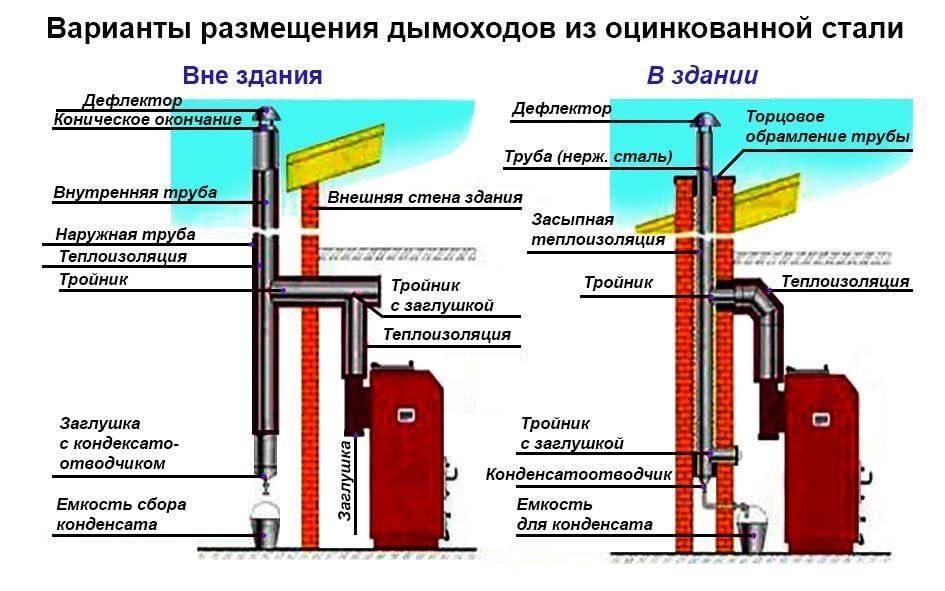 Как установить напольный газовый котел в деревянном доме