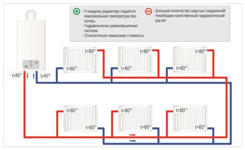 Попутная двухтрубная система отопления: схема для одноэтажного и двухэтажного дома