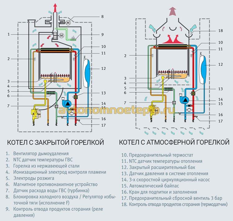 Что лучше двухконтурный или одноконтурный газовый котел: особенности устройства и эксплуатации
