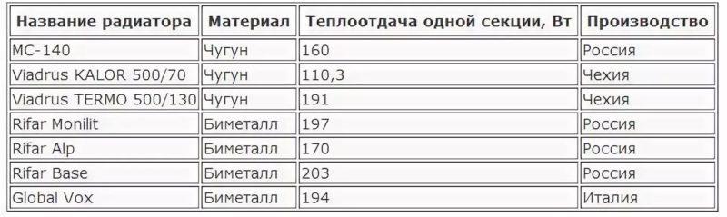 Расчет секций биметаллических радиаторов отопления по площади, как рассчитать количество на квадратный метр и теплоотдачу