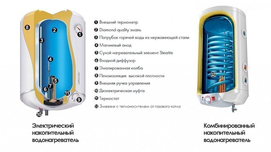 Топ 10 критериев выбора безопасного водонагревателя :: инфониак