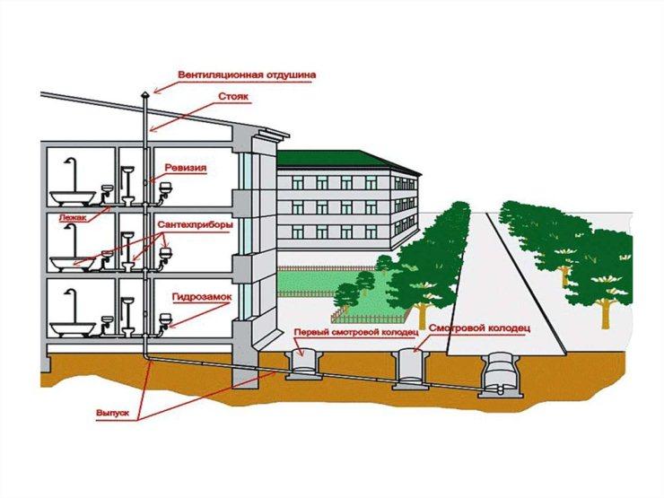 Снипы по отоплению: основные положения