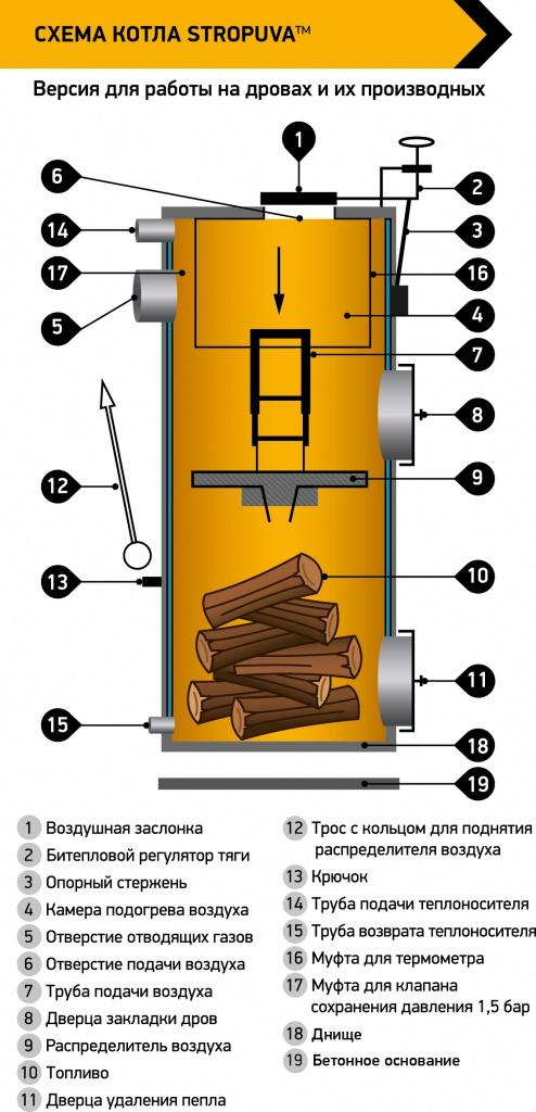 Твердотопливные котлы длительного горения стропува | гид по отоплению
