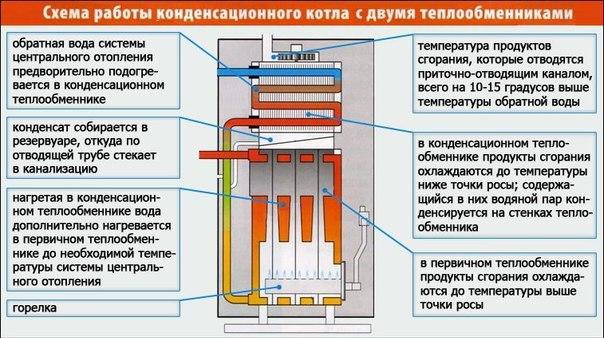 Принцип работы конденсационных газовых котлов отопления