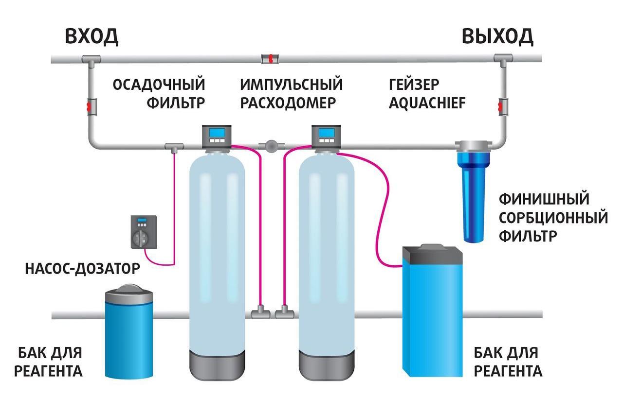 Системы очистки воды из колодца