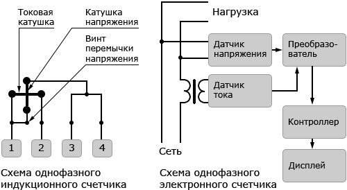 Как работает двухтарифный счетчик электроэнергии и выгодно ли это?