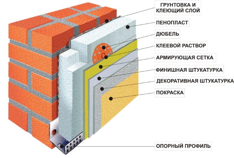 Утепление фасада пенополистиролом технология, расчеты и пошаговая инструкция, пенополистирол для фасада, монтаж пенопласта на фасад, утепление стен снаружи