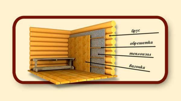 Выбираем какой утеплитель использовать для бани в парной: чтобы парилка была жаркой и экологичной