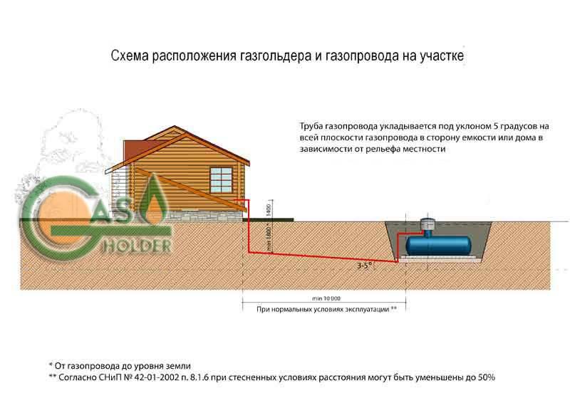 Установка газгольдера в частном доме - правила монтажа. жми!