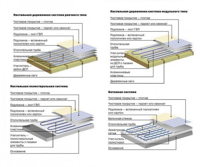 Как укладывать инфракрасный теплый пол под ламинат – инструкция по монтажу
