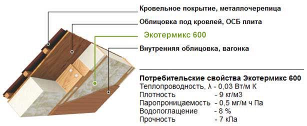 Какой материал необходимо применять для утепления плоской кровли