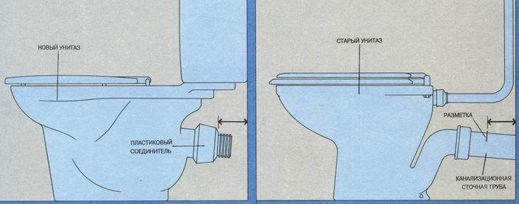 Как установить унитаз своими руками: пошаговая инструкция с фото