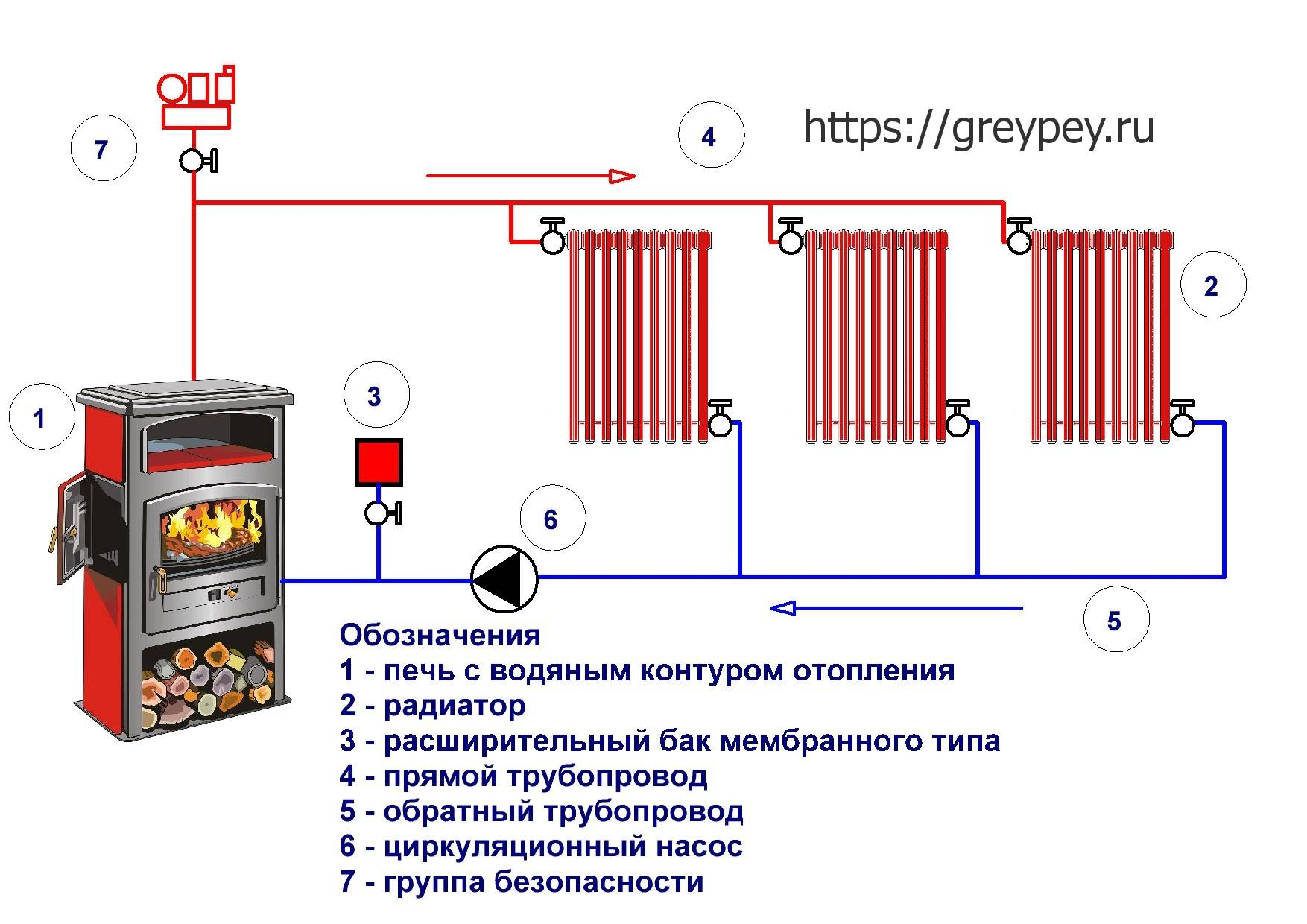 Водяное отопление в частном доме от печи на дровах: чертежи, схемы
