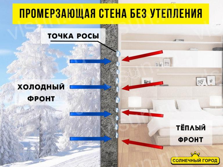 Штукатурка фасада по пеноплексу и пенополистиролу: технология отделки фасадной шпаклевкой + утепление стен
